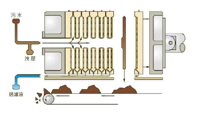 板框式汙泥脫水機-ACS型流程圖
