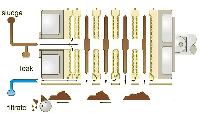 Manual Chamber Type